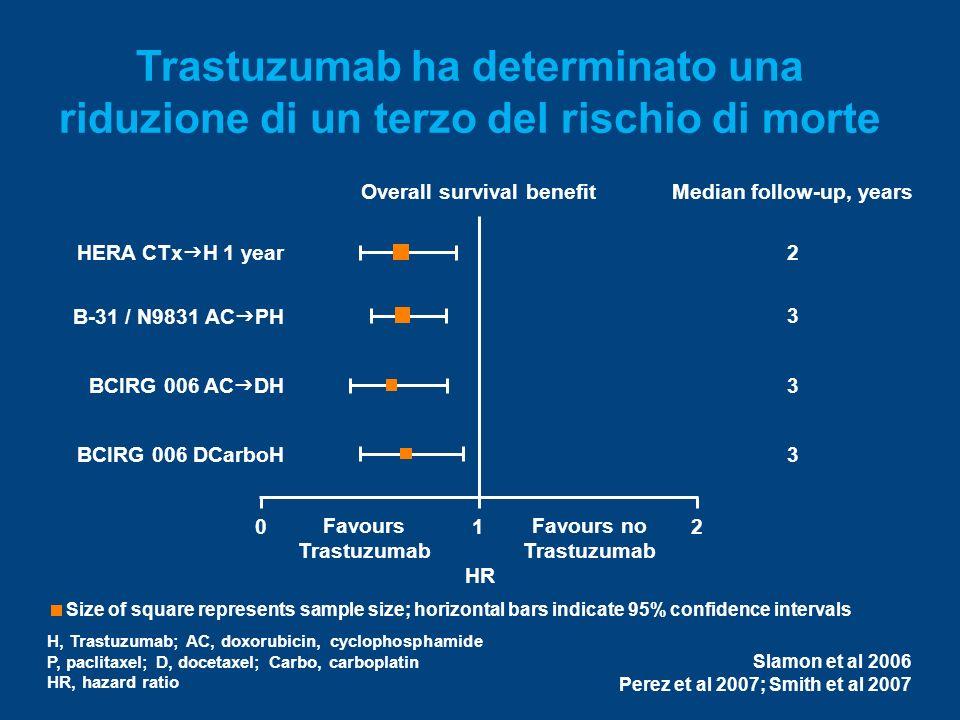 Trastuzumab ha determinato una riduzione di un terzo del rischio di morte
