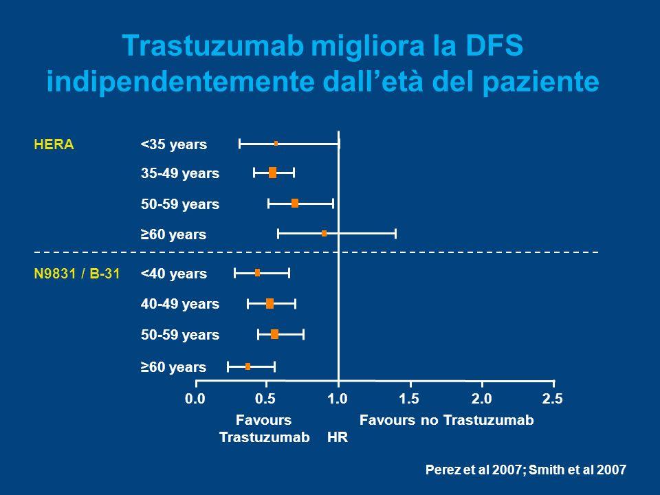 Trastuzumab migliora la DFS indipendentemente dall'età del paziente