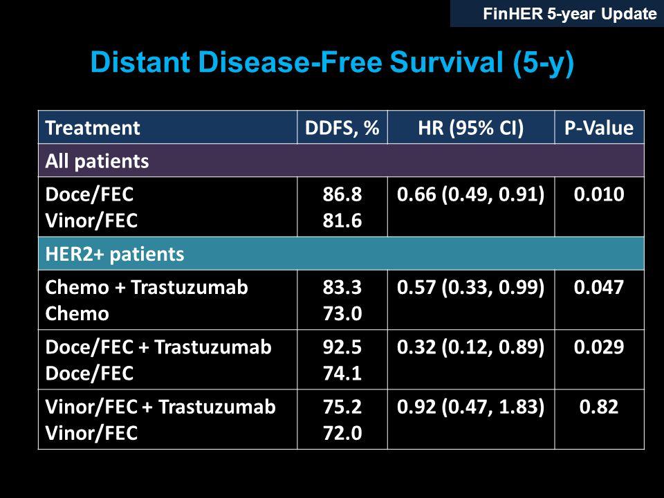 Distant Disease-Free Survival (5-y)