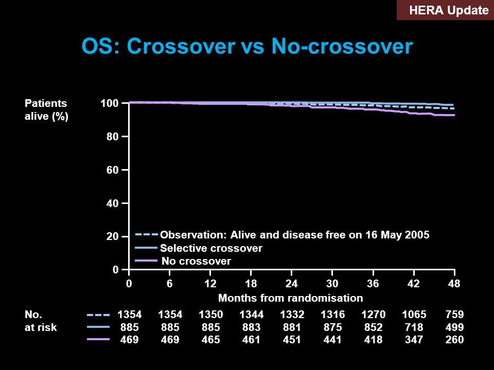 OS: Crossover vs No-crossover
