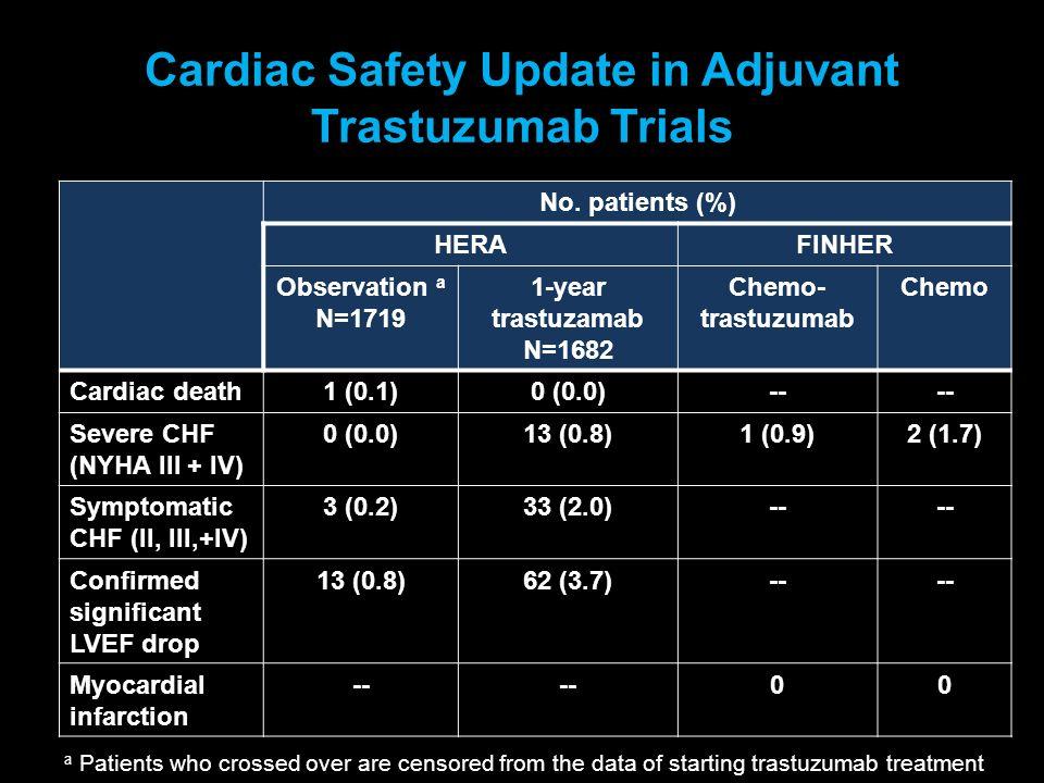 Cardiac Safety Update in Adjuvant Trastuzumab Trials