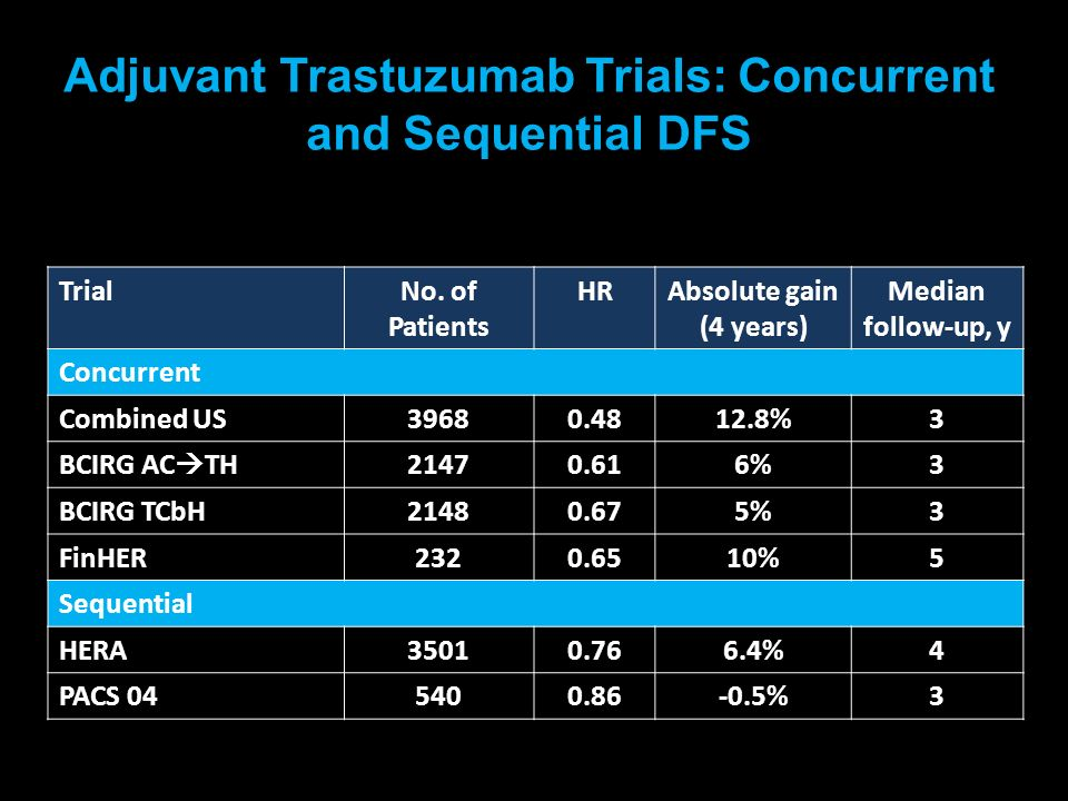 Adjuvant Trastuzumab Trials: Concurrent and Sequential DFS
