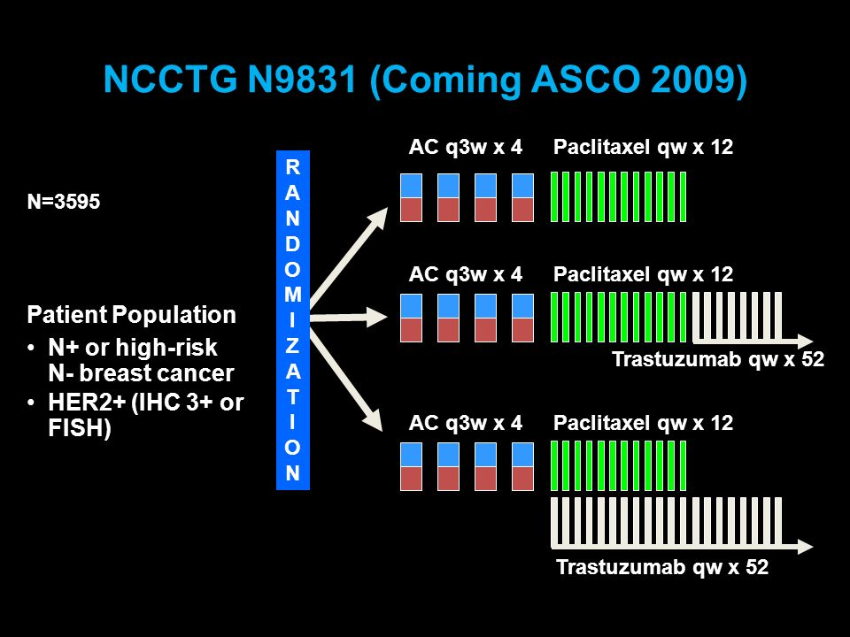NCCTG N9831 (Coming ASCO 2009) Patient Population