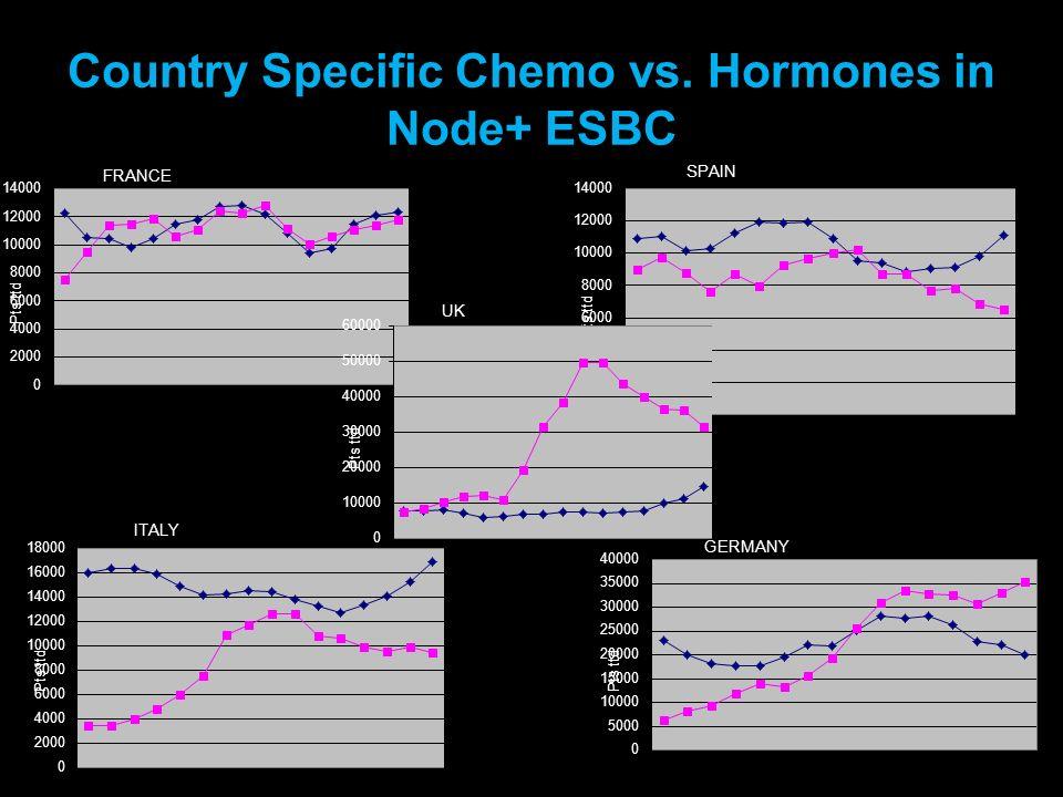 Country Specific Chemo vs. Hormones in Node+ ESBC