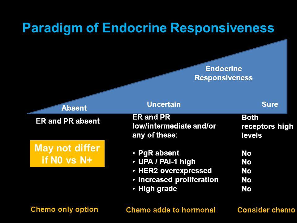 Paradigm of Endocrine Responsiveness
