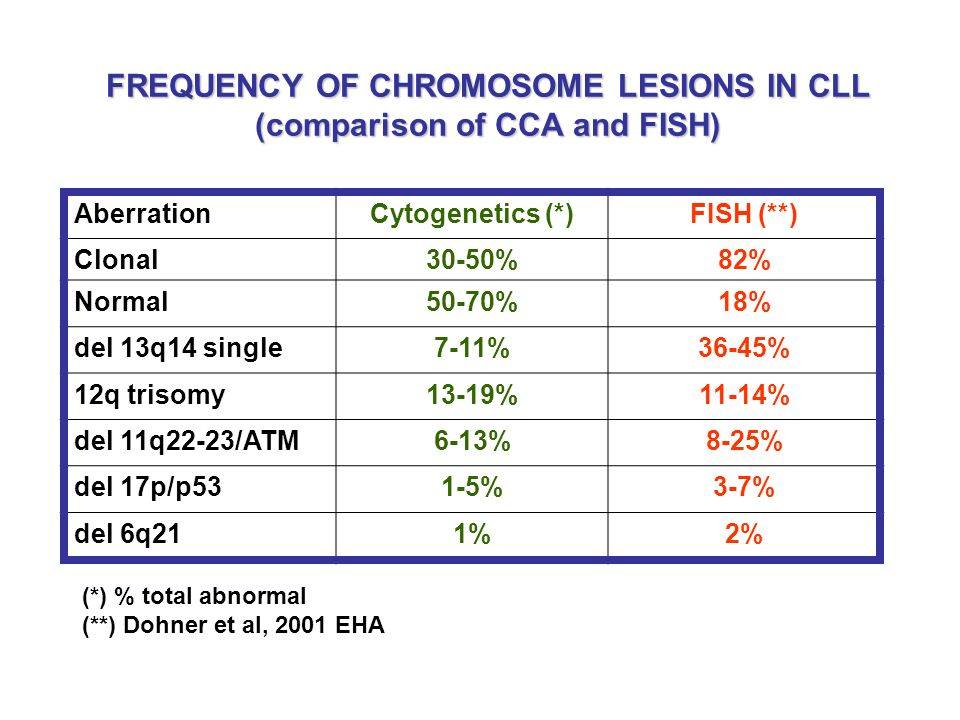 FREQUENCY OF CHROMOSOME LESIONS IN CLL (comparison of CCA and FISH)