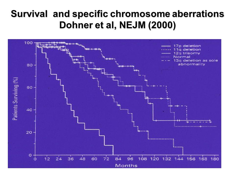 Survival and specific chromosome aberrations Dohner et al, NEJM (2000)