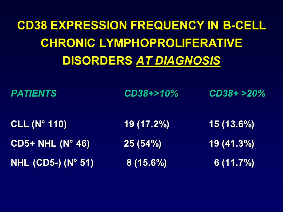 CD38 EXPRESSION FREQUENCY IN B-CELL CHRONIC LYMPHOPROLIFERATIVE DISORDERS AT DIAGNOSIS