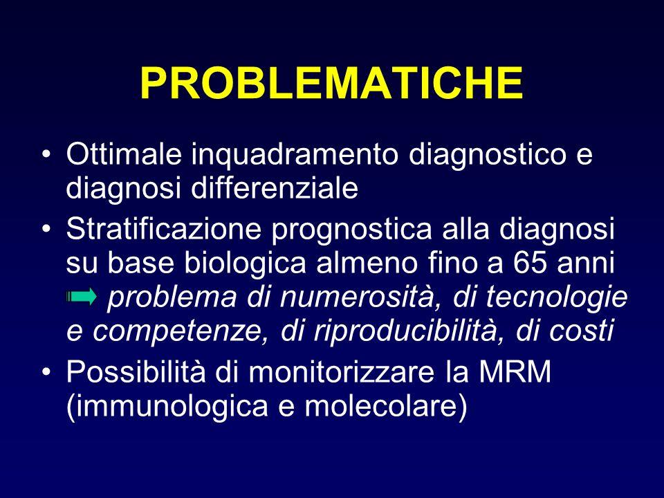 PROBLEMATICHE Ottimale inquadramento diagnostico e diagnosi differenziale.
