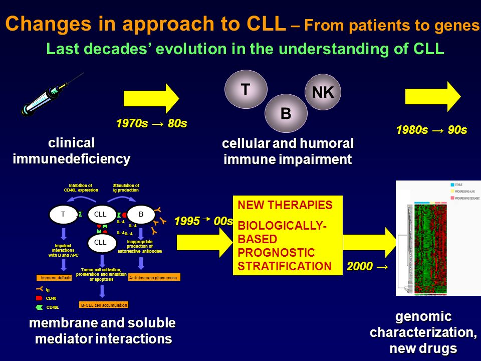 Changes in approach to CLL – From patients to genes