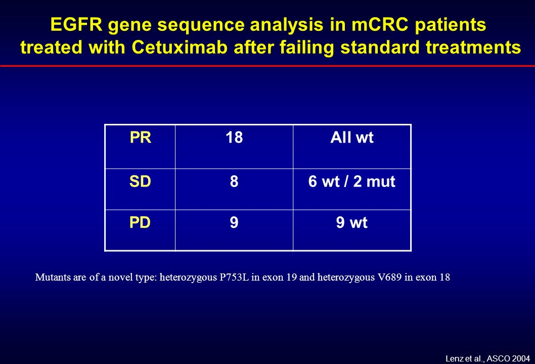 EGFR gene sequence analysis in mCRC patients