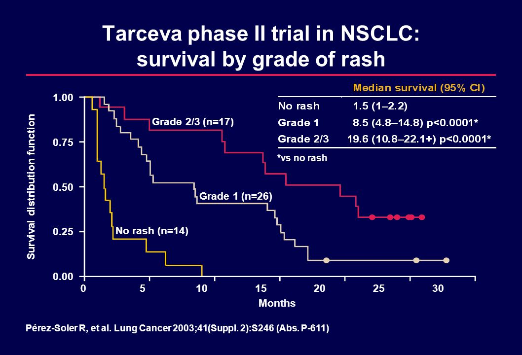 Tarceva phase II trial in NSCLC: survival by grade of rash