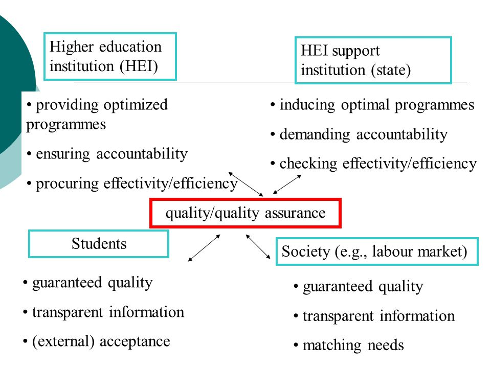quality/quality assurance