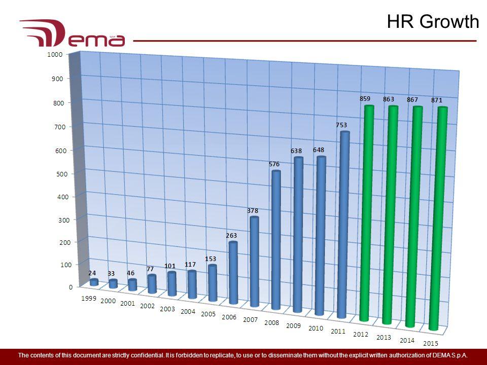 HR Growth