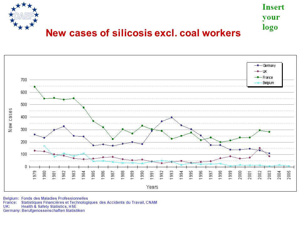 New cases of silicosis excl. coal workers