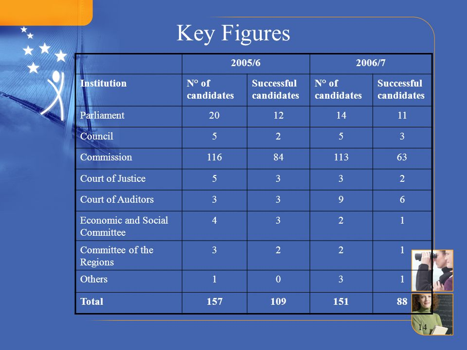 Key Figures 2005/6 2006/7 Institution N° of candidates