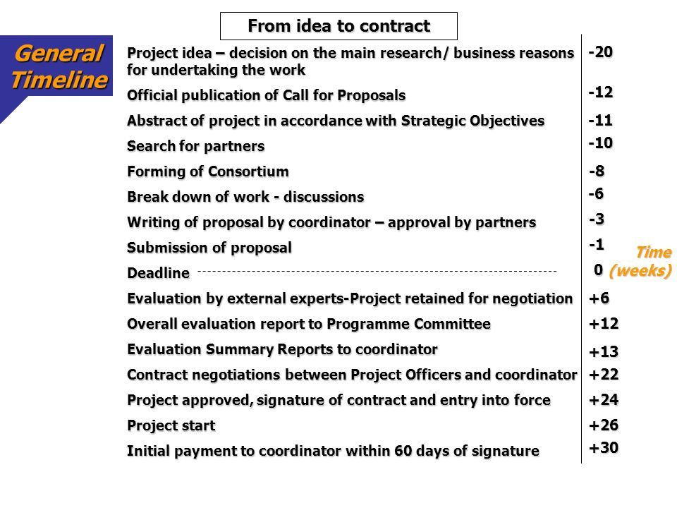 General Timeline From idea to contract -20 -12 -11 -10 -8 -6 -3 -1