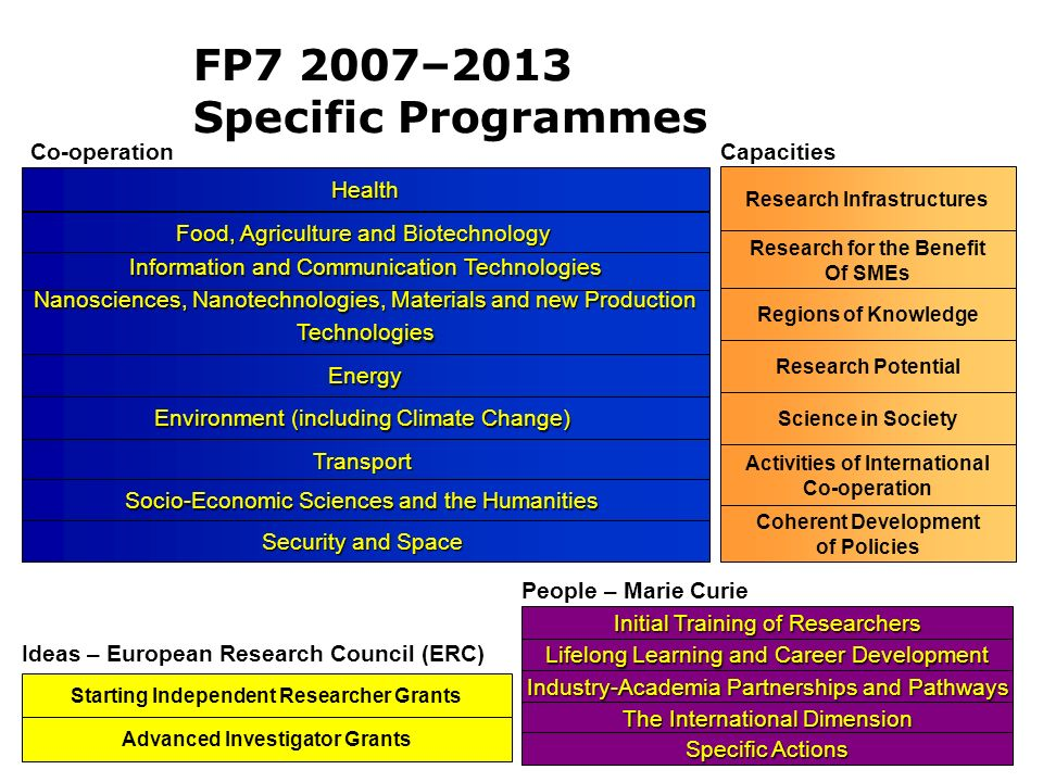 FP7 2007–2013 Specific Programmes