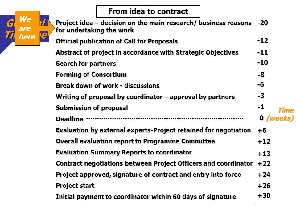 General Timeline From idea to contract We are here -20 -12 -11 -10 -8