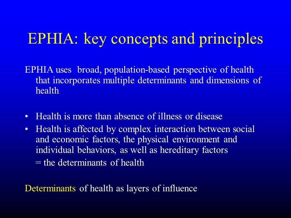 EPHIA: key concepts and principles