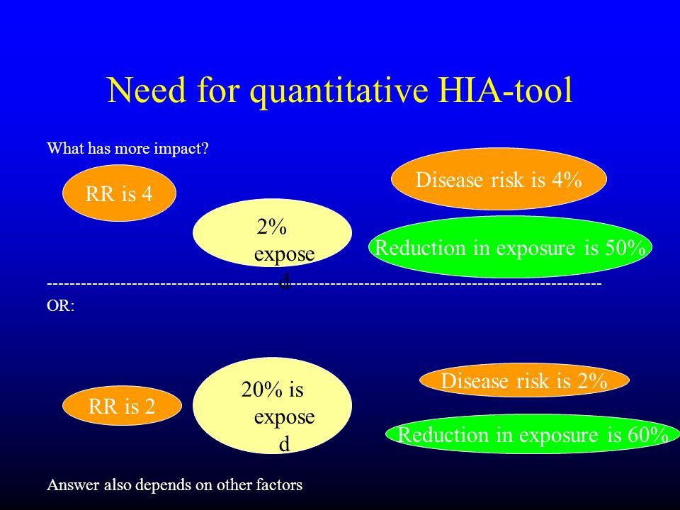 Need for quantitative HIA-tool