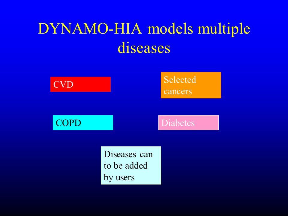 DYNAMO-HIA models multiple diseases
