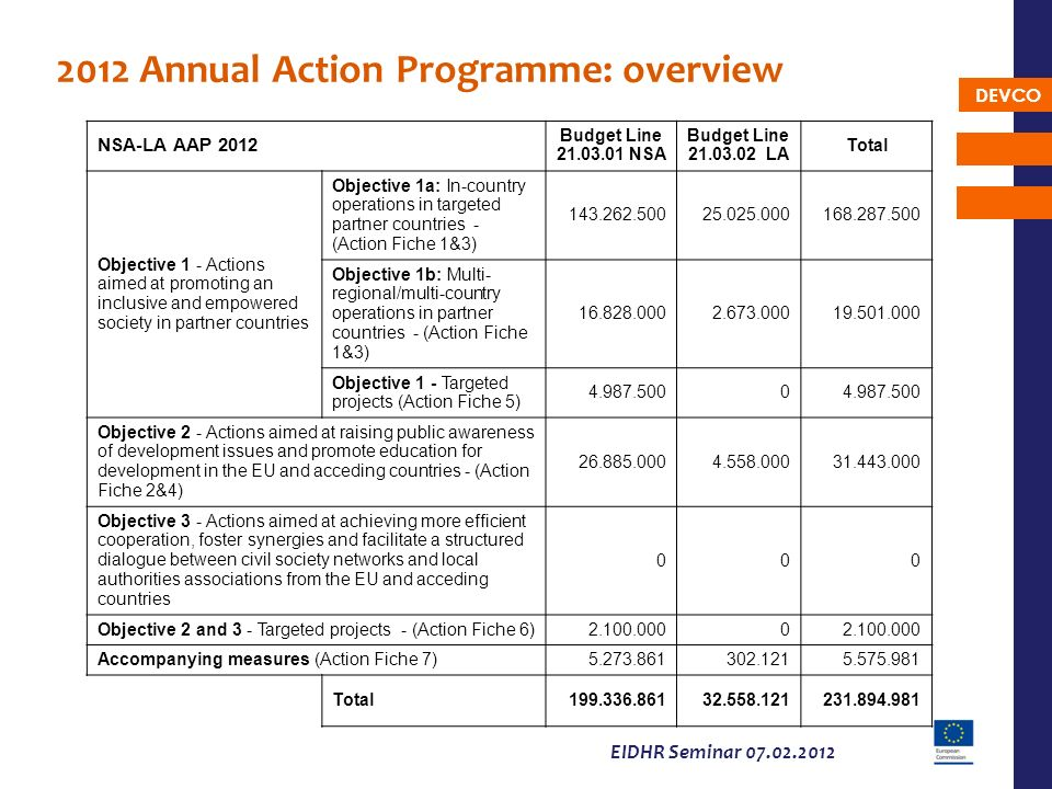 2012 Annual Action Programme: overview