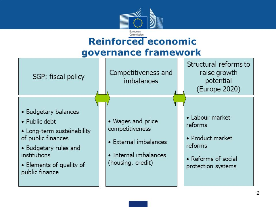 Reinforced economic governance framework