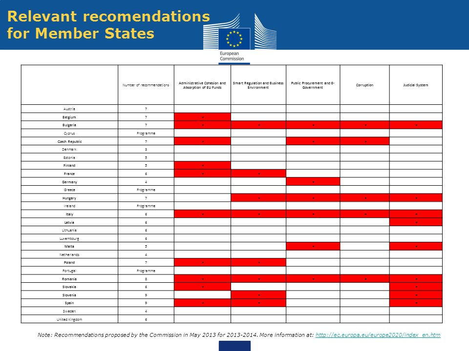 Relevant recomendations for Member States
