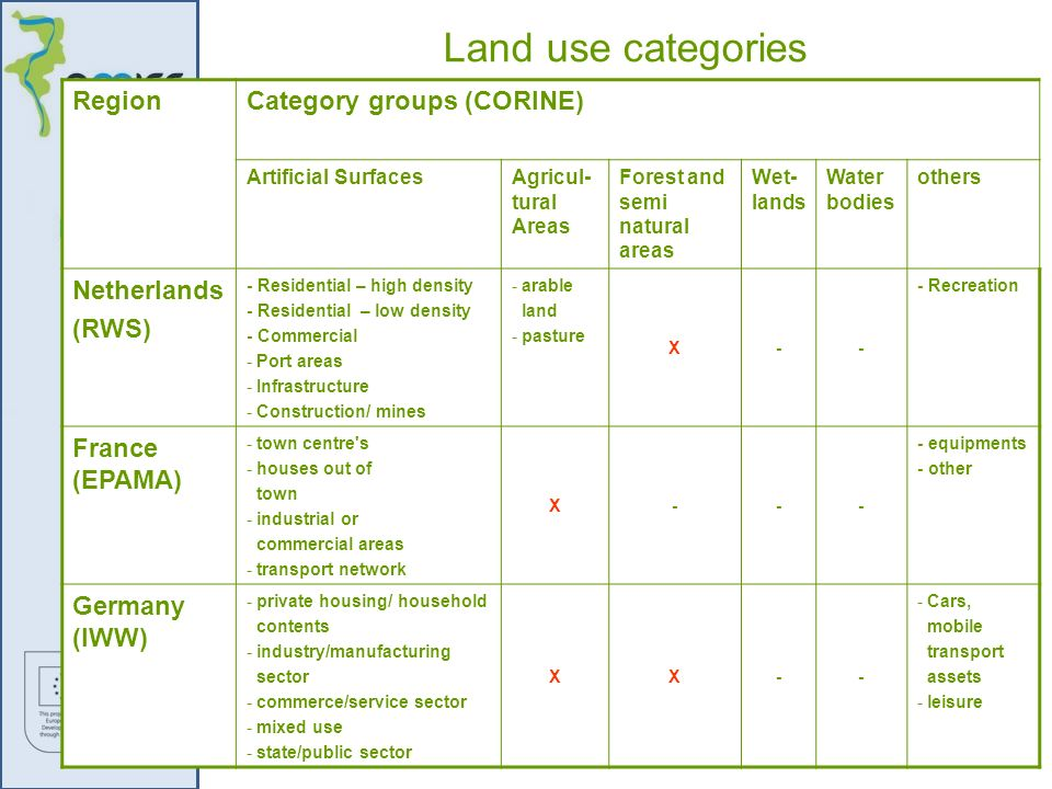 Land use categories Category groups (CORINE) Region Netherlands (RWS)