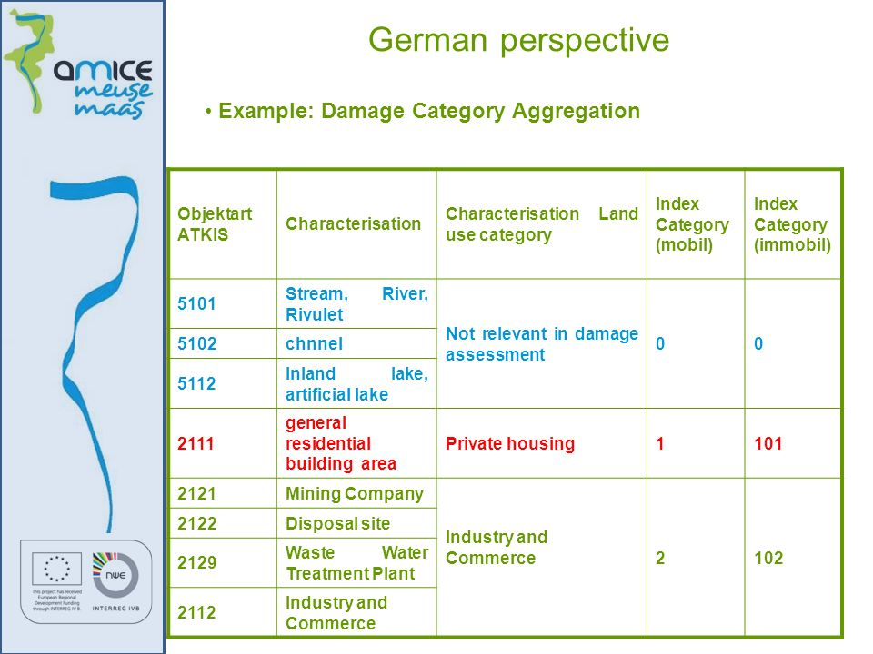 German perspective Example: Damage Category Aggregation