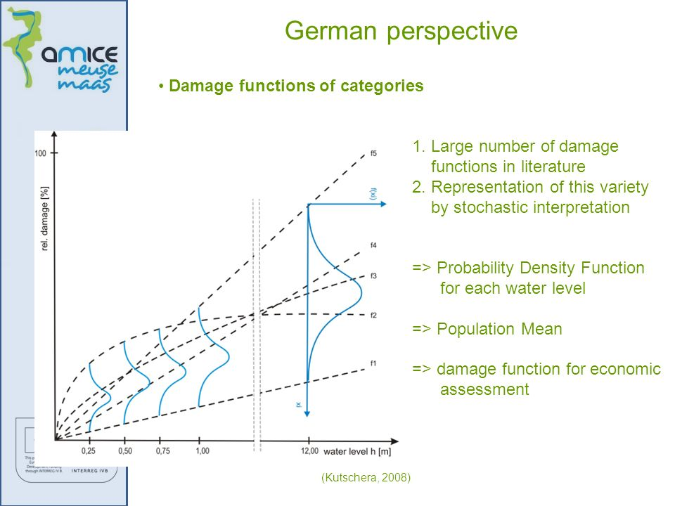 German perspective Damage functions of categories