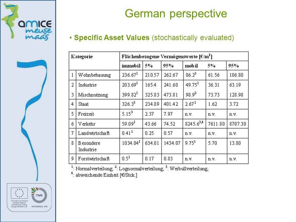 German perspective Specific Asset Values (stochastically evaluated)