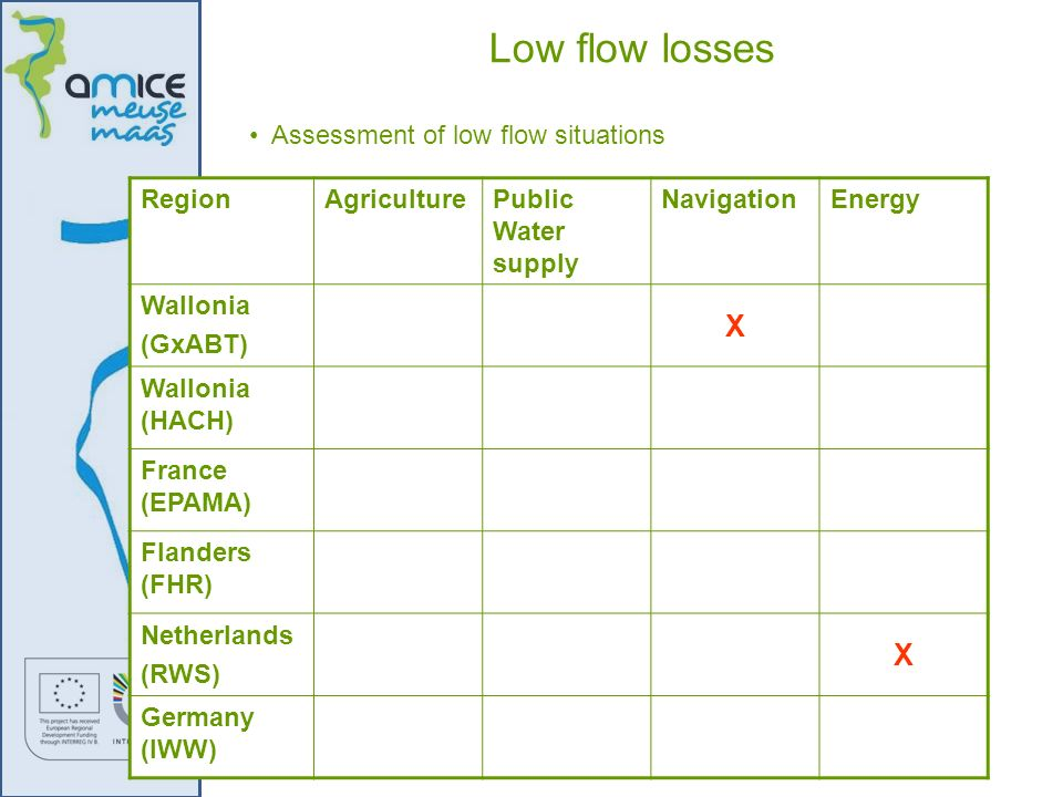 Low flow losses X Assessment of low flow situations Region Agriculture