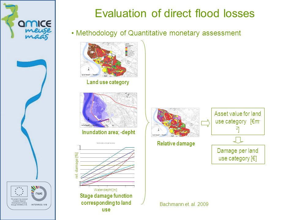 Evaluation of direct flood losses