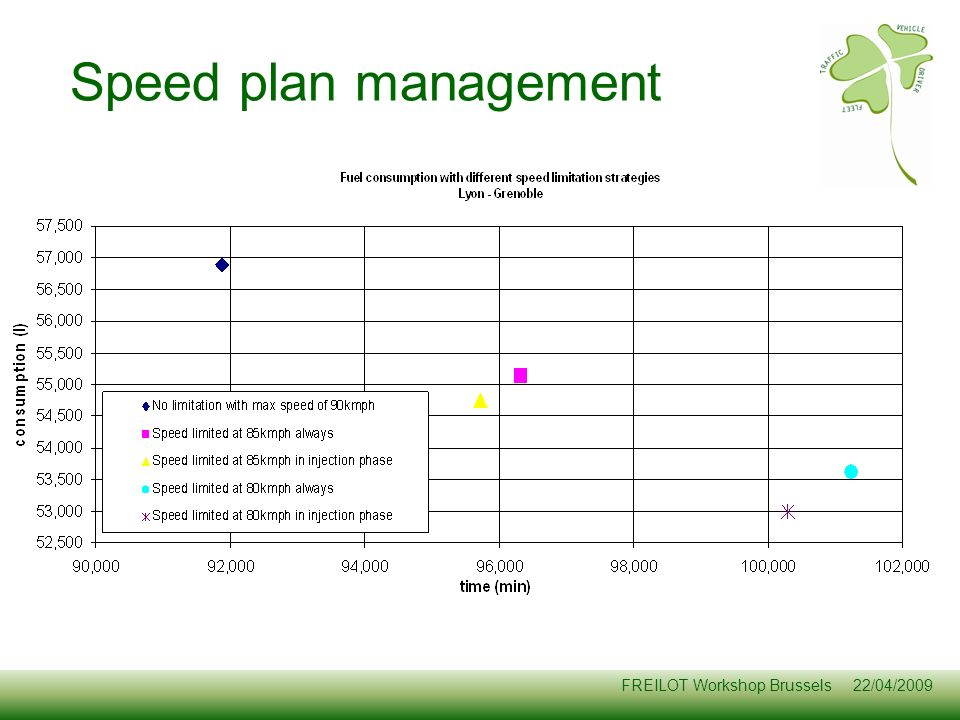 Speed plan management