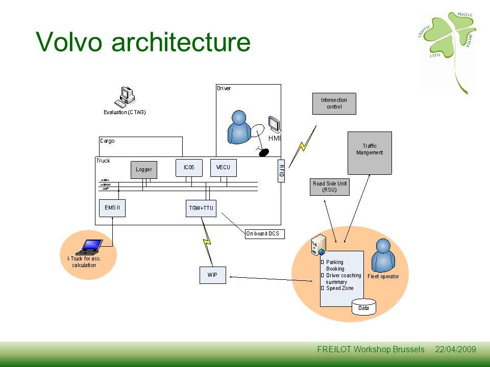 Volvo architecture