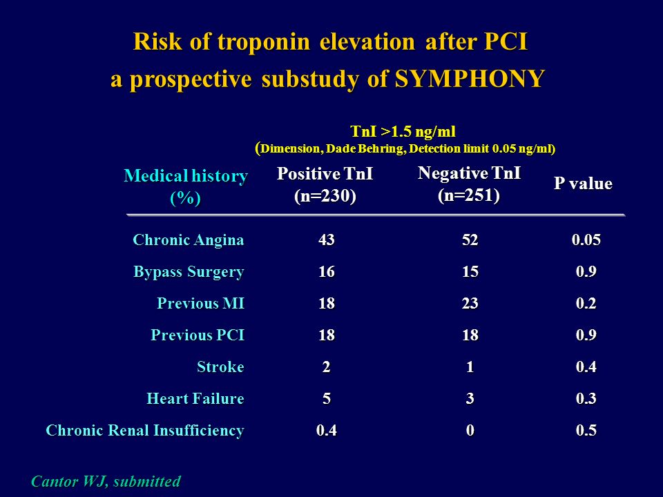 Risk of troponin elevation after PCI