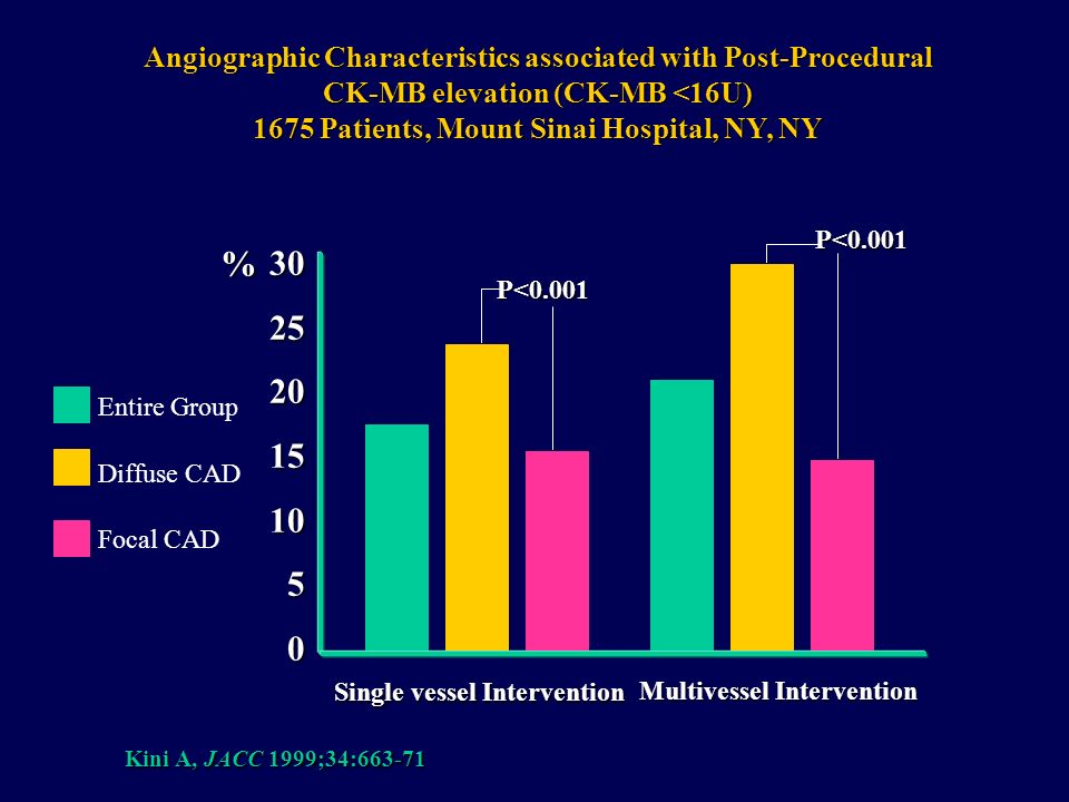 Angiographic Characteristics associated with Post-Procedural