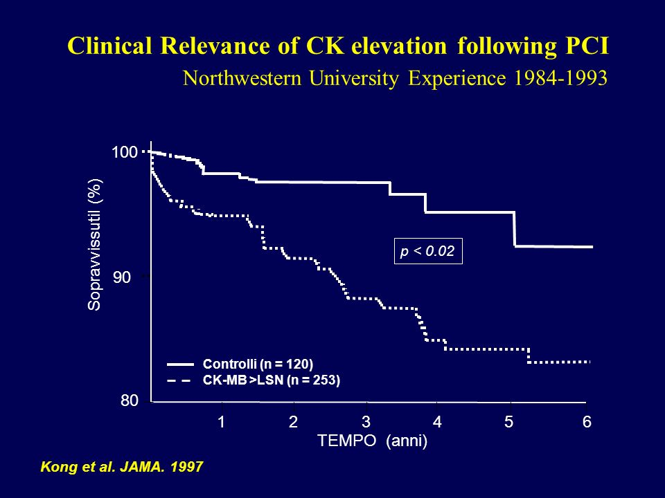 Clinical Relevance of CK elevation following PCI Northwestern University Experience 1984-1993