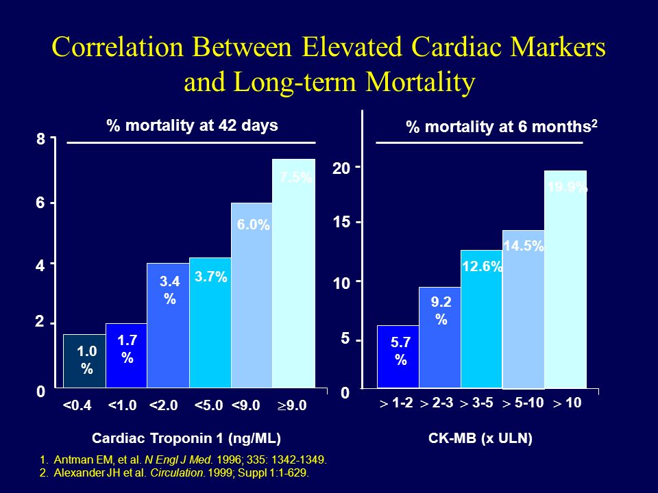 Correlation Between Elevated Cardiac Markers and Long-term Mortality