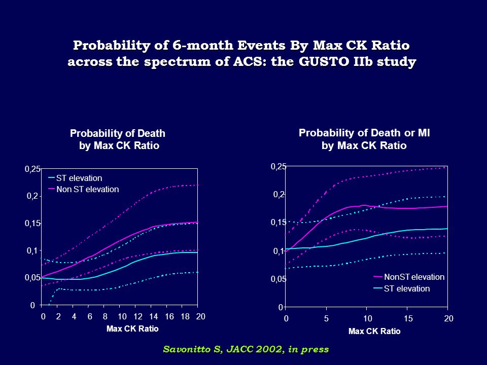 Probability of 6-month Events By Max CK Ratio