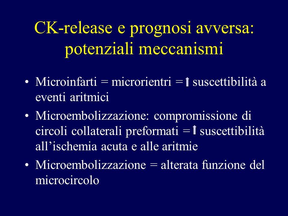 CK-release e prognosi avversa: potenziali meccanismi