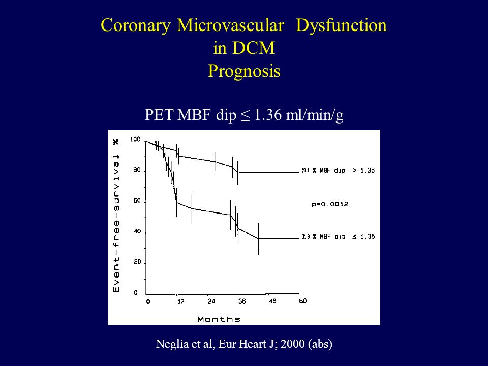Coronary Microvascular Dysfunction in DCM Prognosis