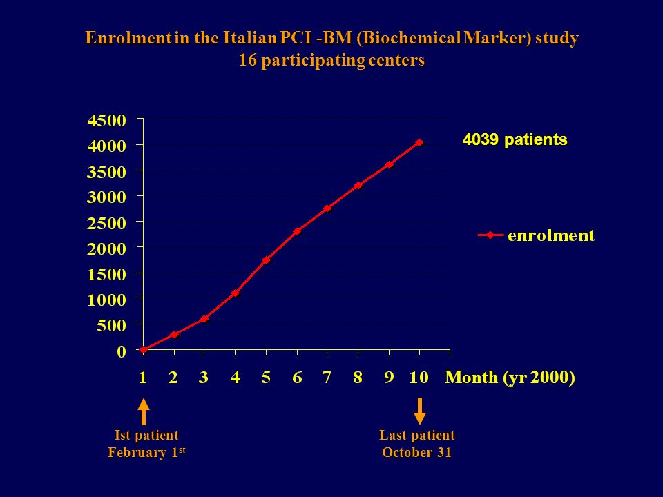 Enrolment in the Italian PCI -BM (Biochemical Marker) study