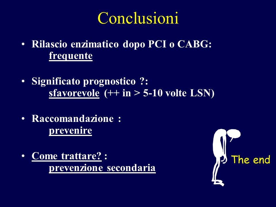 Conclusioni Rilascio enzimatico dopo PCI o CABG: frequente