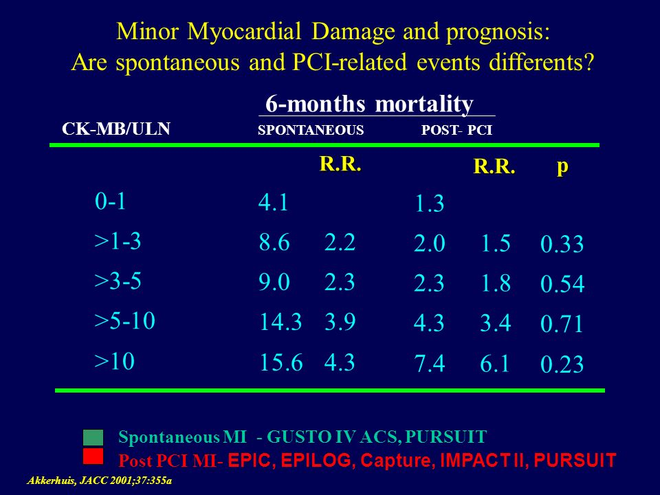 Minor Myocardial Damage and prognosis: