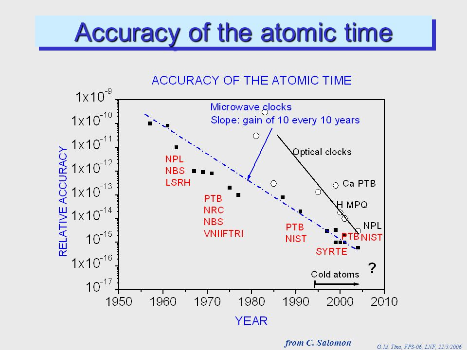 Accuracy of the atomic time