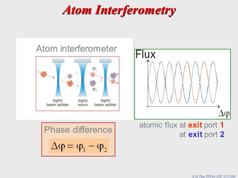 Atom Interferometry Atom interferometer Phase difference