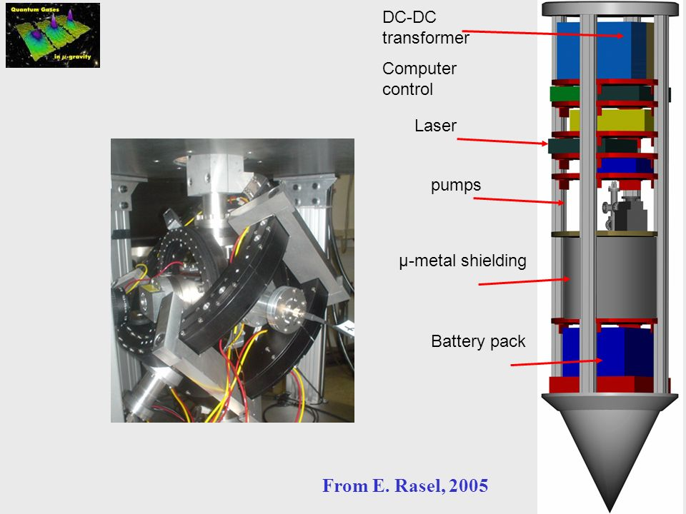 From E. Rasel, 2005 DC-DC transformer Computer control Laser pumps